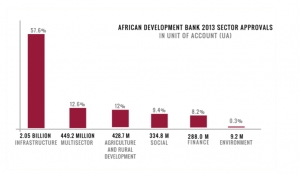 The African Development Bank: A Renaissance for Regional Development?